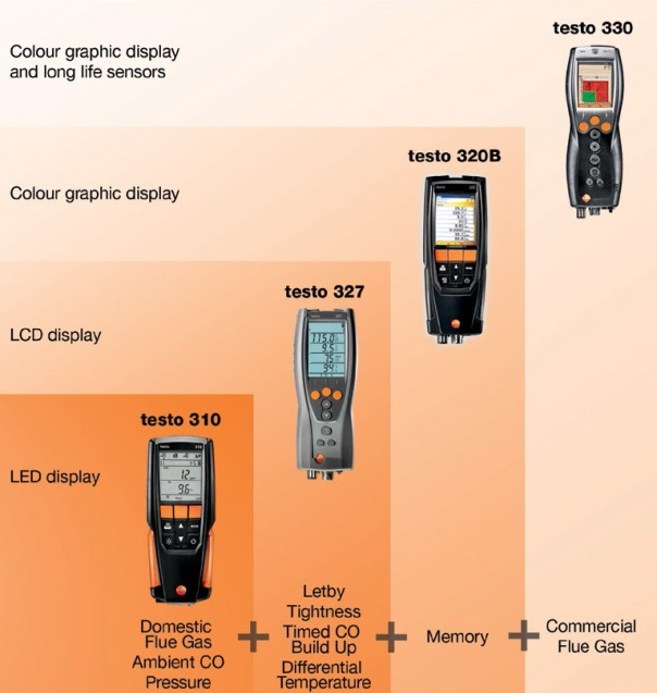 Testo-limited-Flue-Gas-Selector
